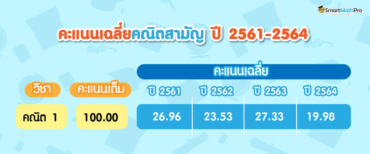 คะแนนเฉลี่ยคณิต 1 วิชาสามัญ ตั้งแต่ปี 2561 - 2564