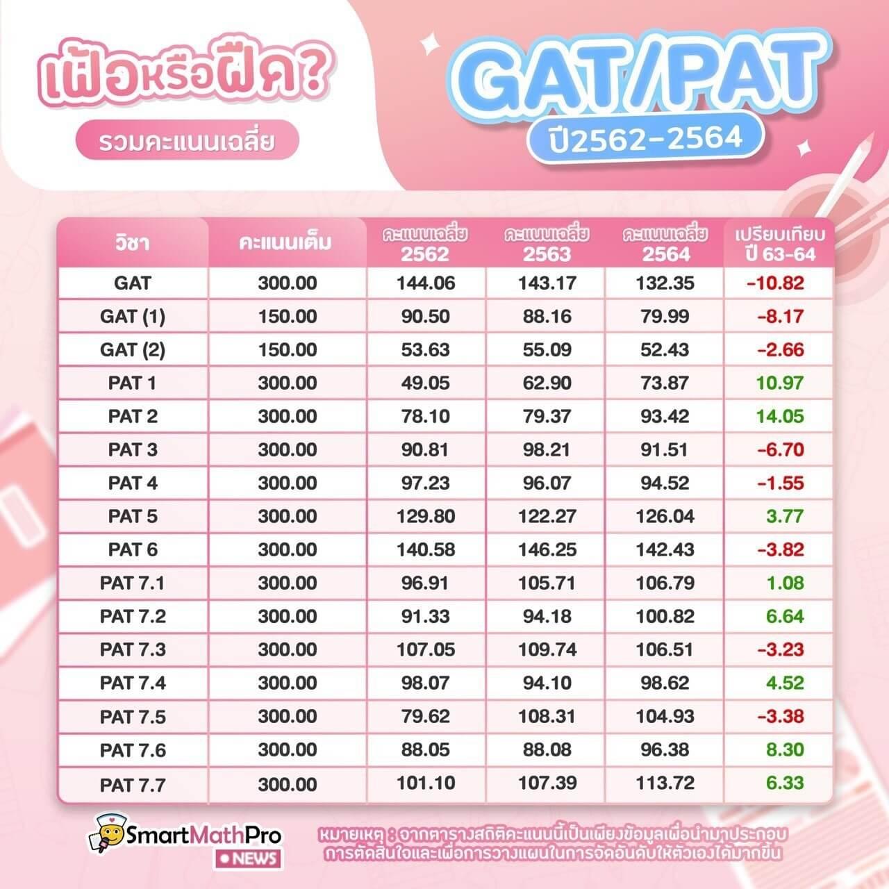 ตารางรวมคะแนนเฉลี่ย-GAT-PAT-ปี-2562-2564