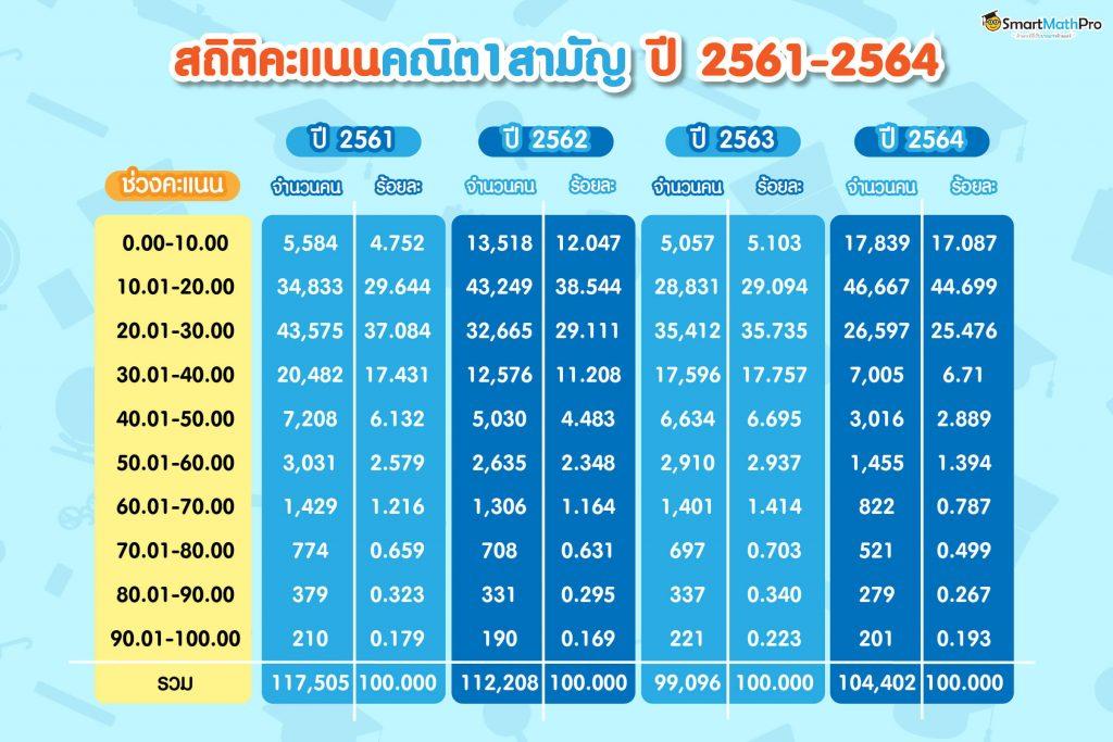ตารางสถิติคะแนนคณิตศาสตร์ 1 วิชาสามัญ ตั้งแต่ปี 2561 - 2564