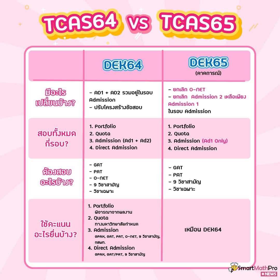 TCAS64 และ TCAS65 ต่างกันอย่างไร